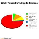 What I Think After Talking To Someone